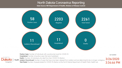 ND health officials reported 13 new confirmed cases of COVID-19 Thursday
