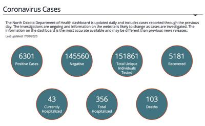 75 new COVID-19 cases, one death reported Thursday in ND