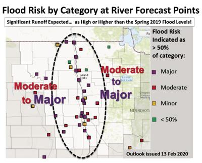 Chance of spring flood remains the same