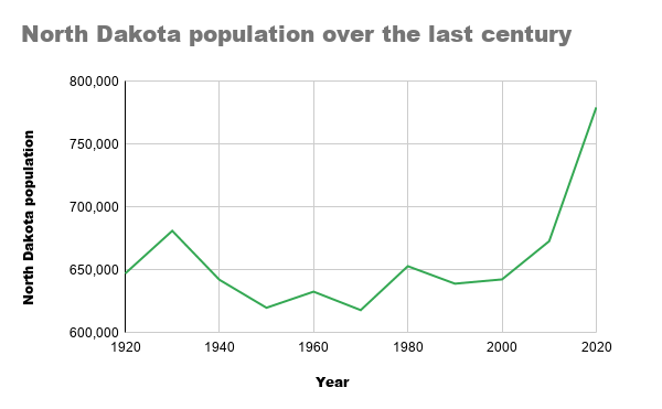 Census shows decade population growth in ND