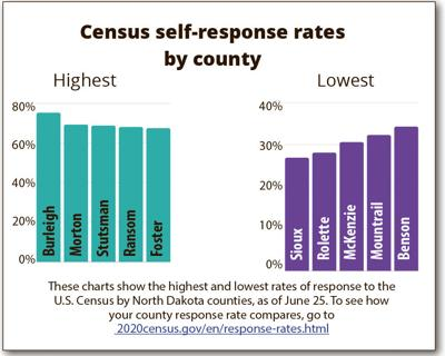 ND residents called to answer 2020 Census