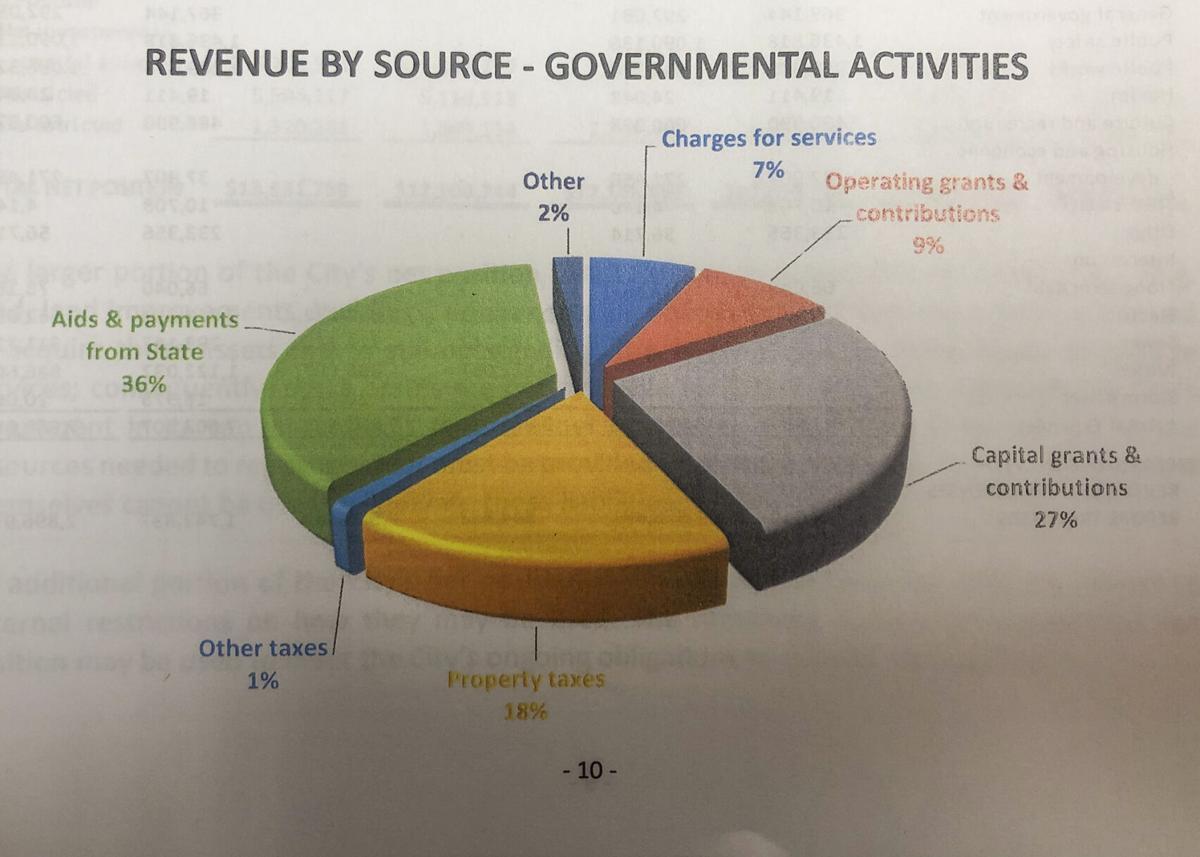 Breckenridge audit report provides breakdown of revenue, expenses
