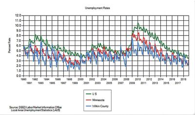 Wilkin County unemployment rate is dropping