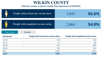 10 new Wilkin Co. COVID-19 cases Friday