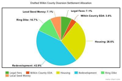 Wilkin Co. Board moves forward with economic development firm