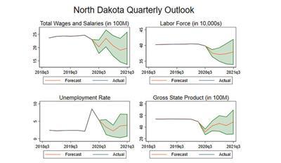 North Dakota's economic outlook is positive