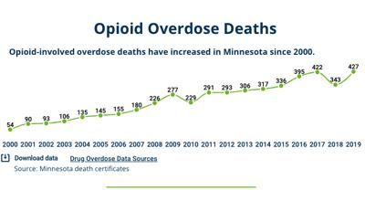 Big pharma settlement may benefit Minnesota cities