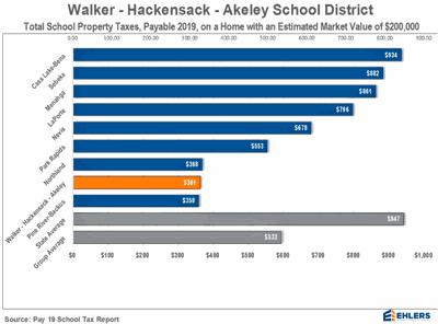 WHA School Levy comparison graph
