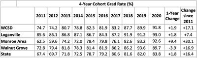 WCSD 4-Year Cohort Graduation Rates