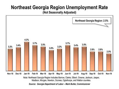 Unemployment Athens Area Compared to Georgia