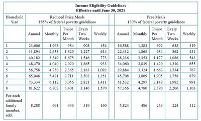 Income eligibility guidelines for free and reduced-price meals announced