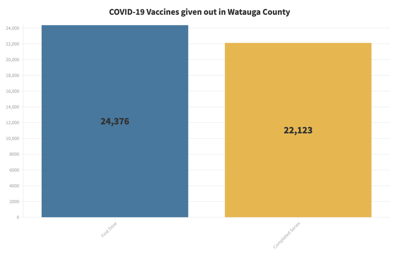Vaccine totals May 10