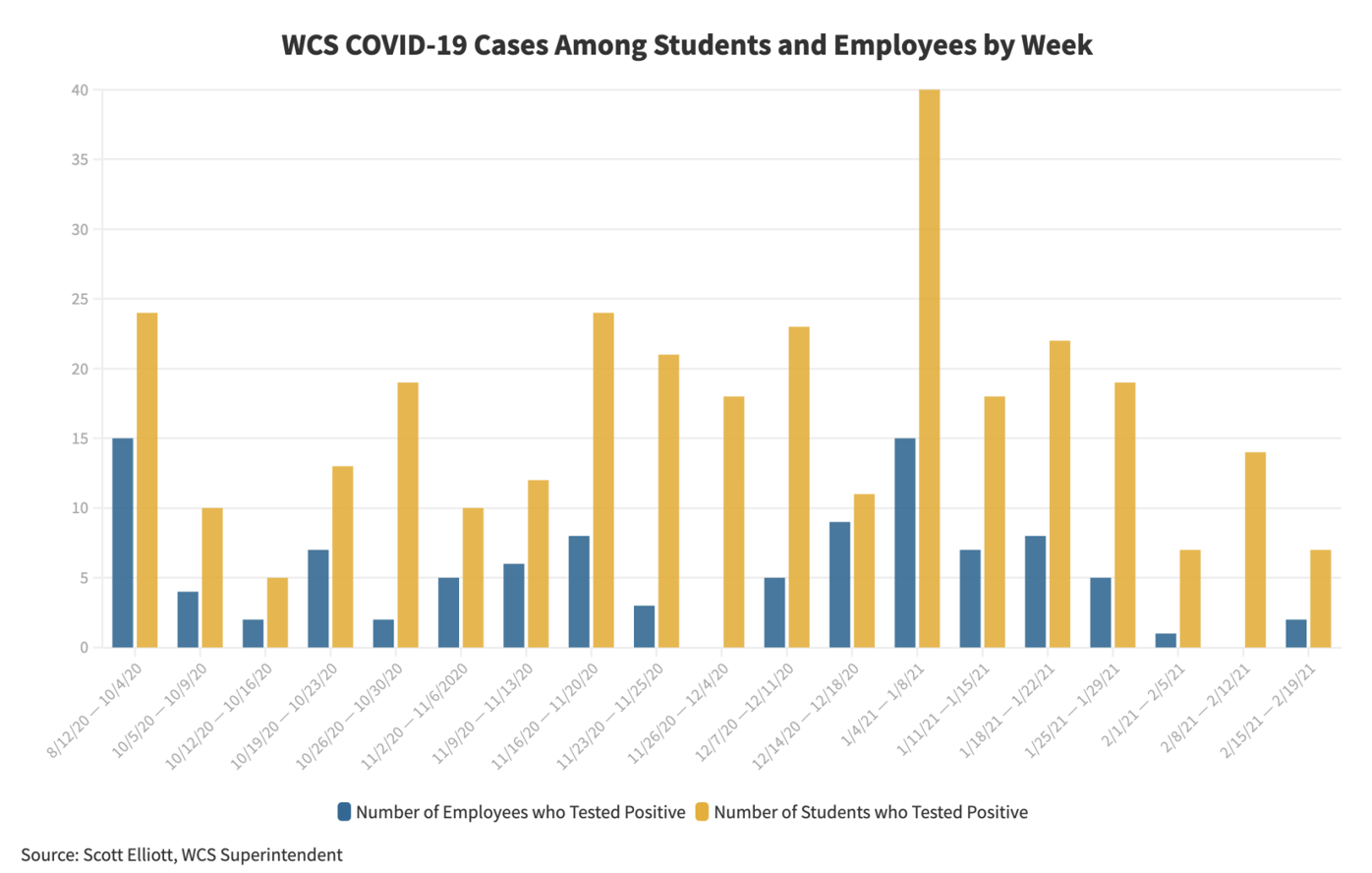WCS Weekly Postive COVID-19 cases