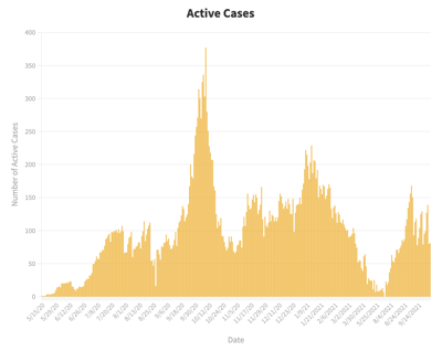Case Trends