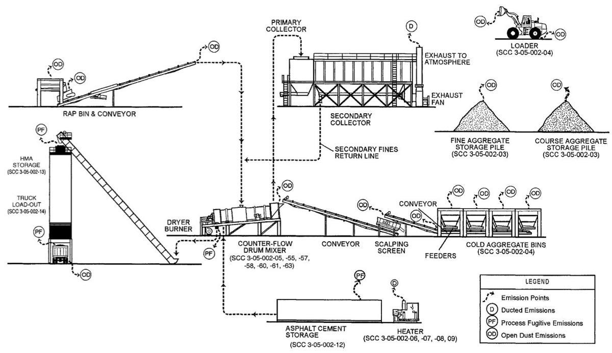Asphalt Plant Diagram 0 60 Counter Circuit