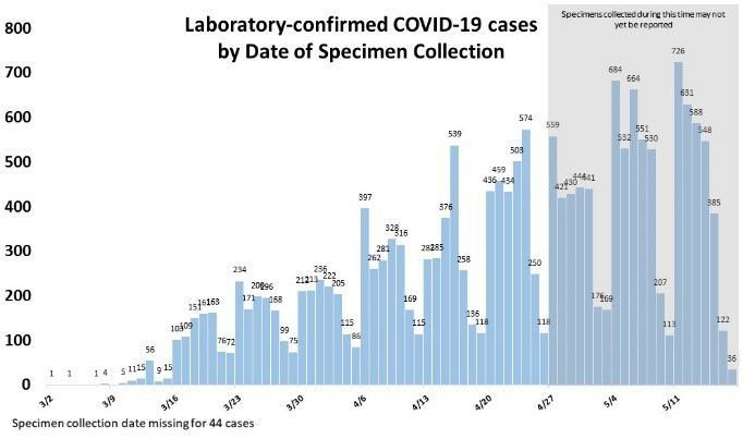 Cases by date collected May 18