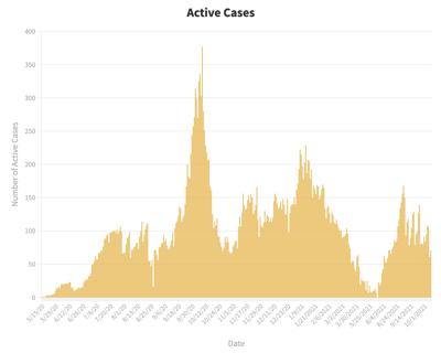 COVID active cases