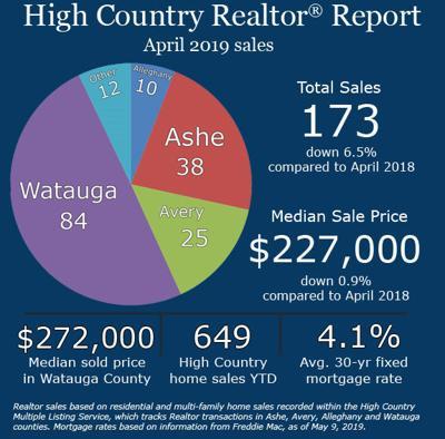 April 2019 real estate report