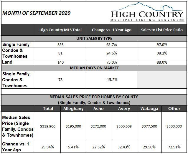 realestateSept20_table.JPG
