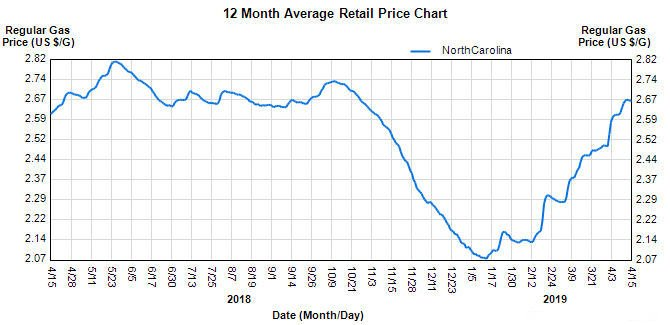 One-year gas price fluctuation