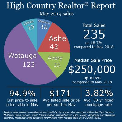 May 2019 real estate report