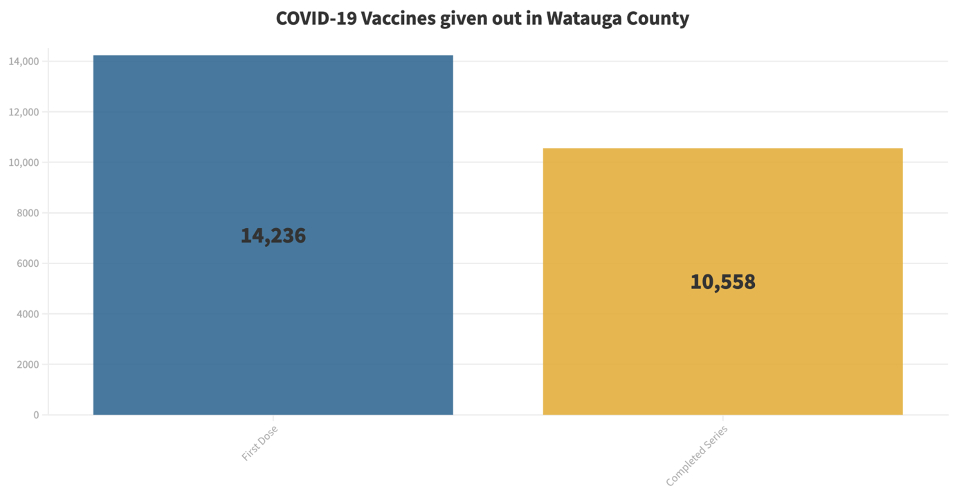 March 29 Total Vaccines