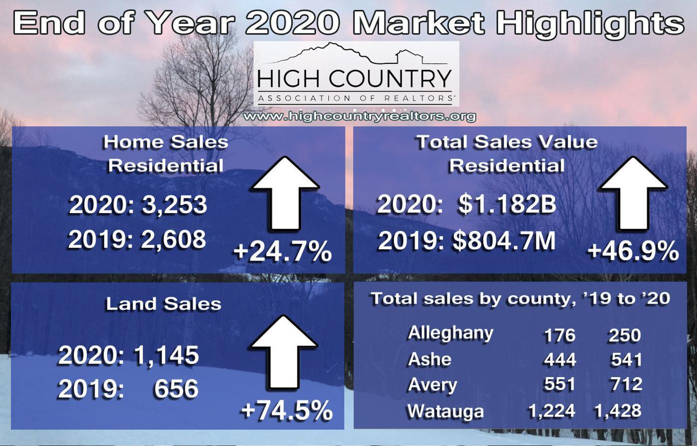 2020 real estate highlights