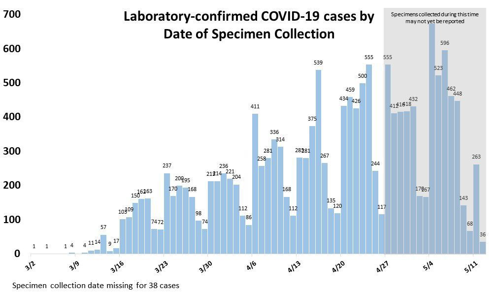 Cases by Day May 13
