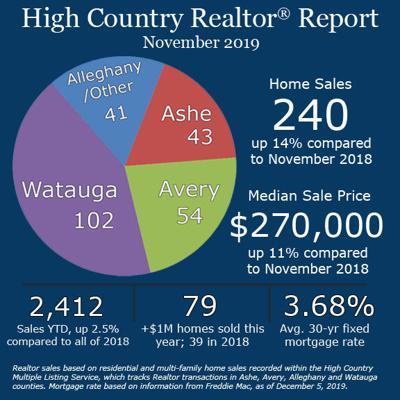 High Country Realtor Report November 2019