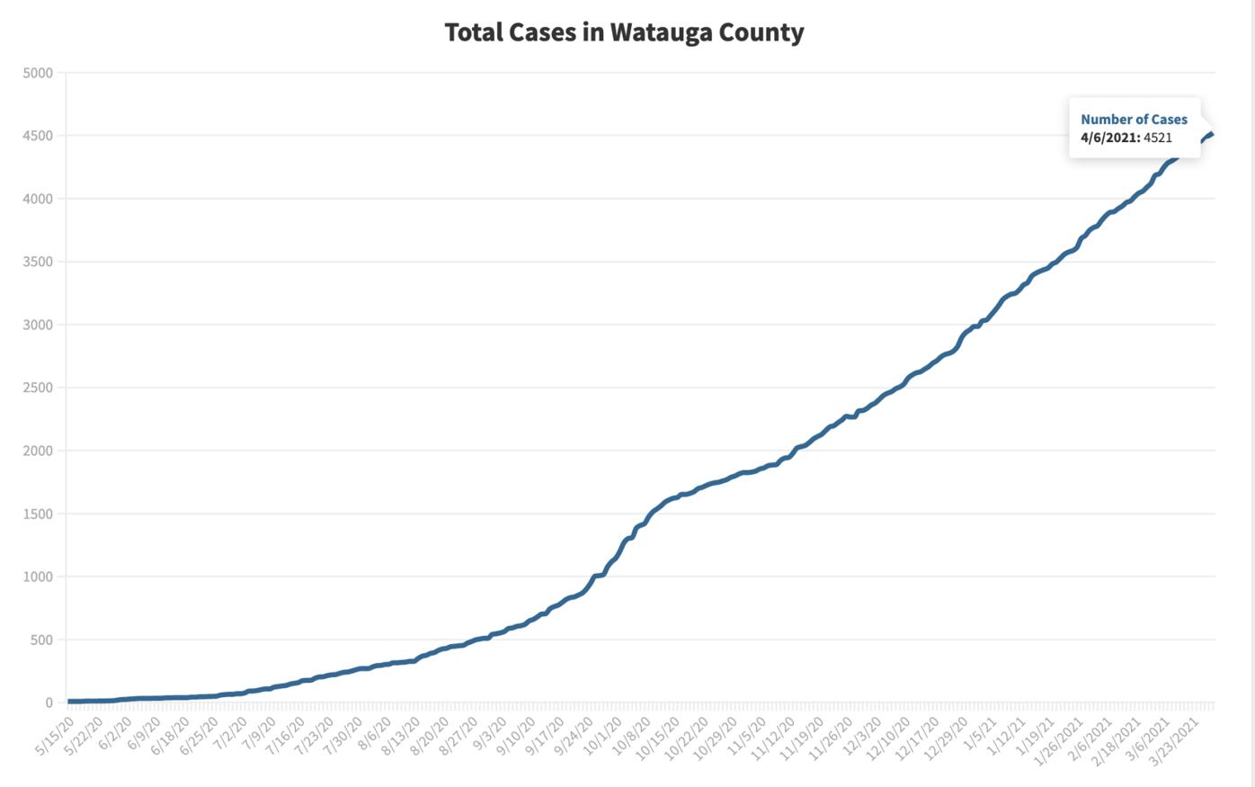 April 6 cases