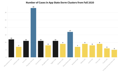 App State Dorm Cases Fall 2020