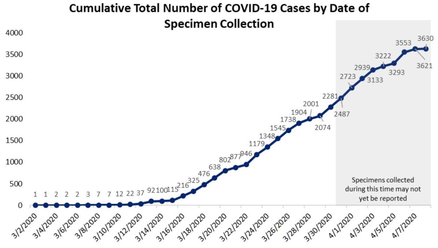 Graph April 9
