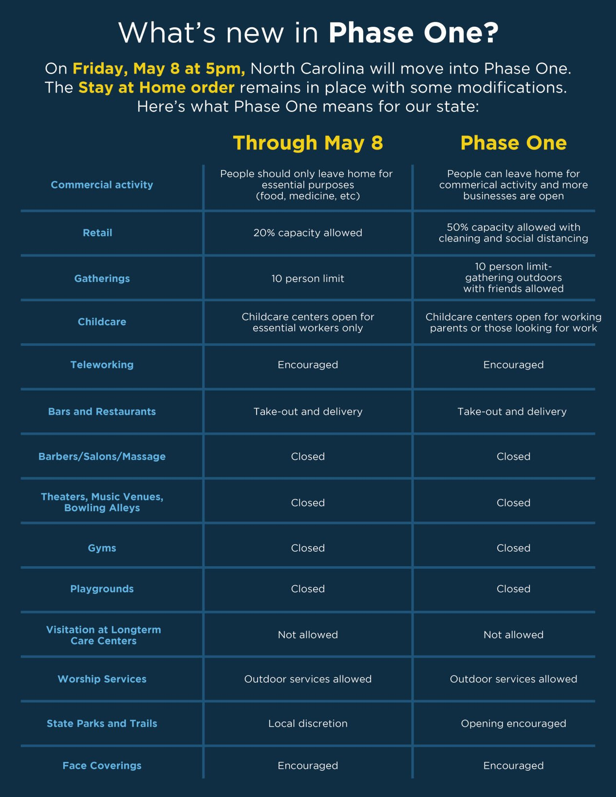 Phase 1: What's different