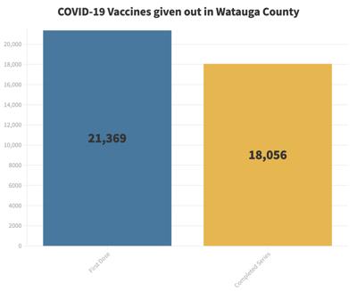 April 26 Vaccine Totals