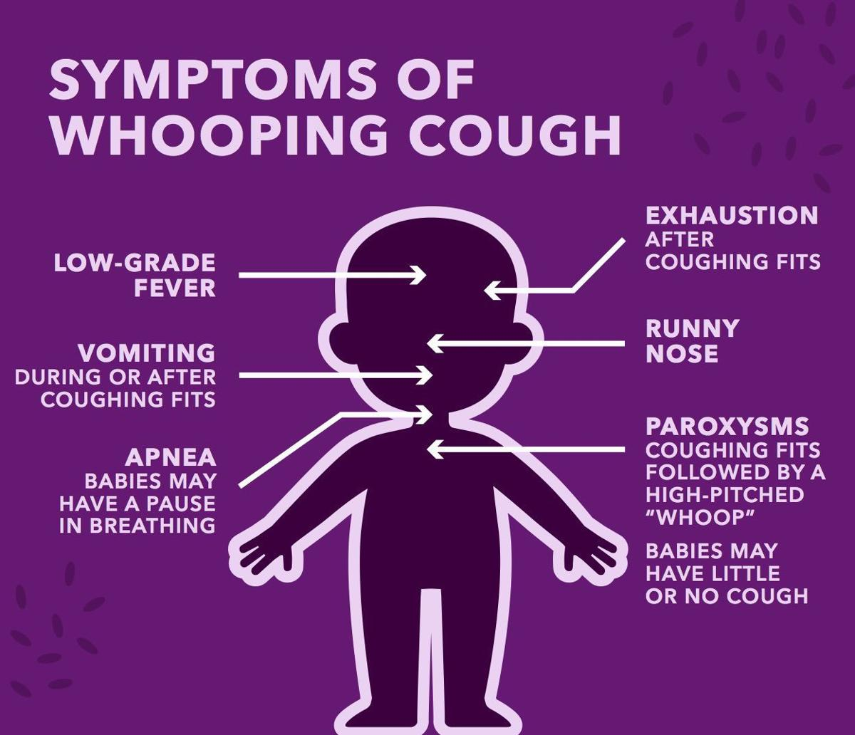 what is pertussis a whooping cough Whooping cough is caused by a bacterium called bordetella pertussis symptoms include coughing spells that end with a whooping sound as air is breathed in whooping cough caused thousands of deaths in the 1930s and 1940s.