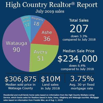 July real estate sales