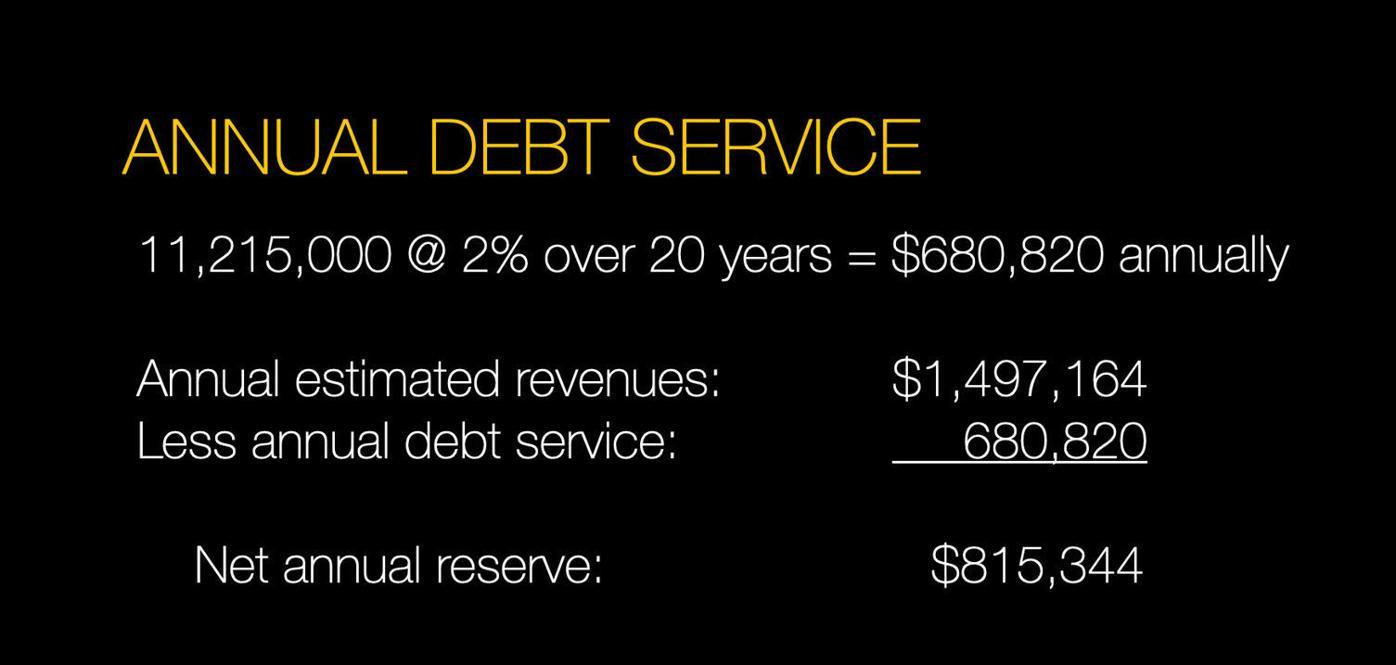 Roger Brooks debt service for parking