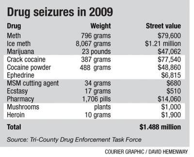 Ice methamphetamine seizures up in 2009 | Local News