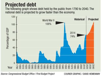 042715-projected-debt-graphicFOR-WEB