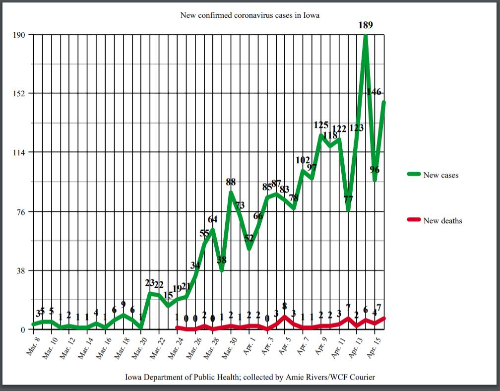 New coronavirus cases in Iowa as of April 16, 2020