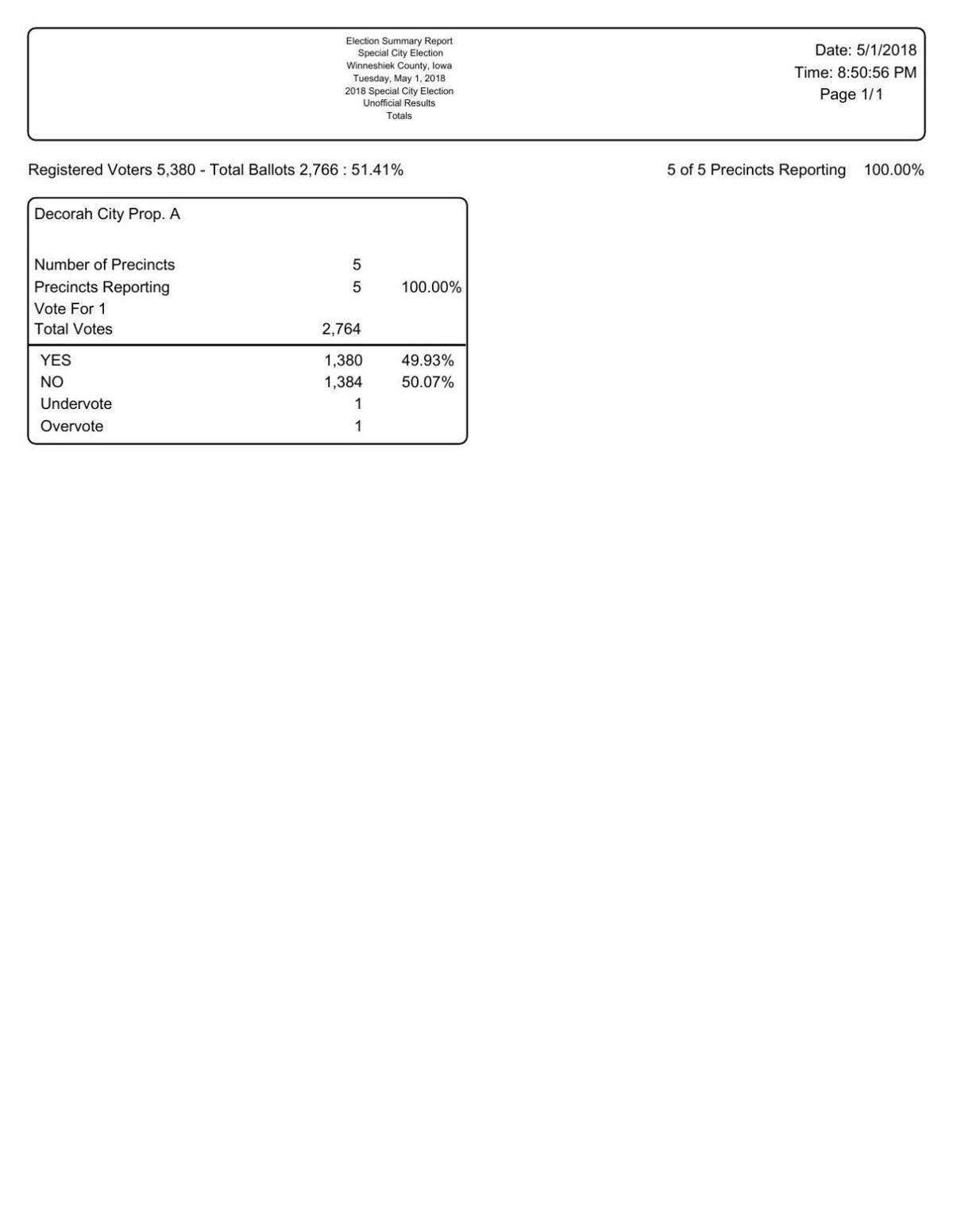 Decorah vote results