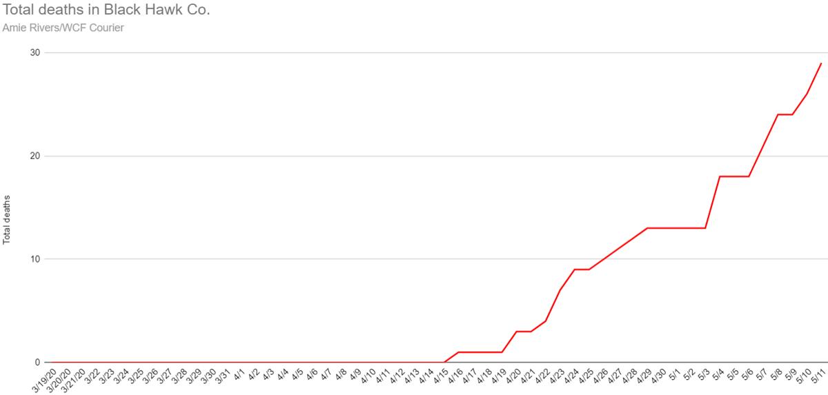 Total coronavirus deaths in Black Hawk County as of May 11, 2020