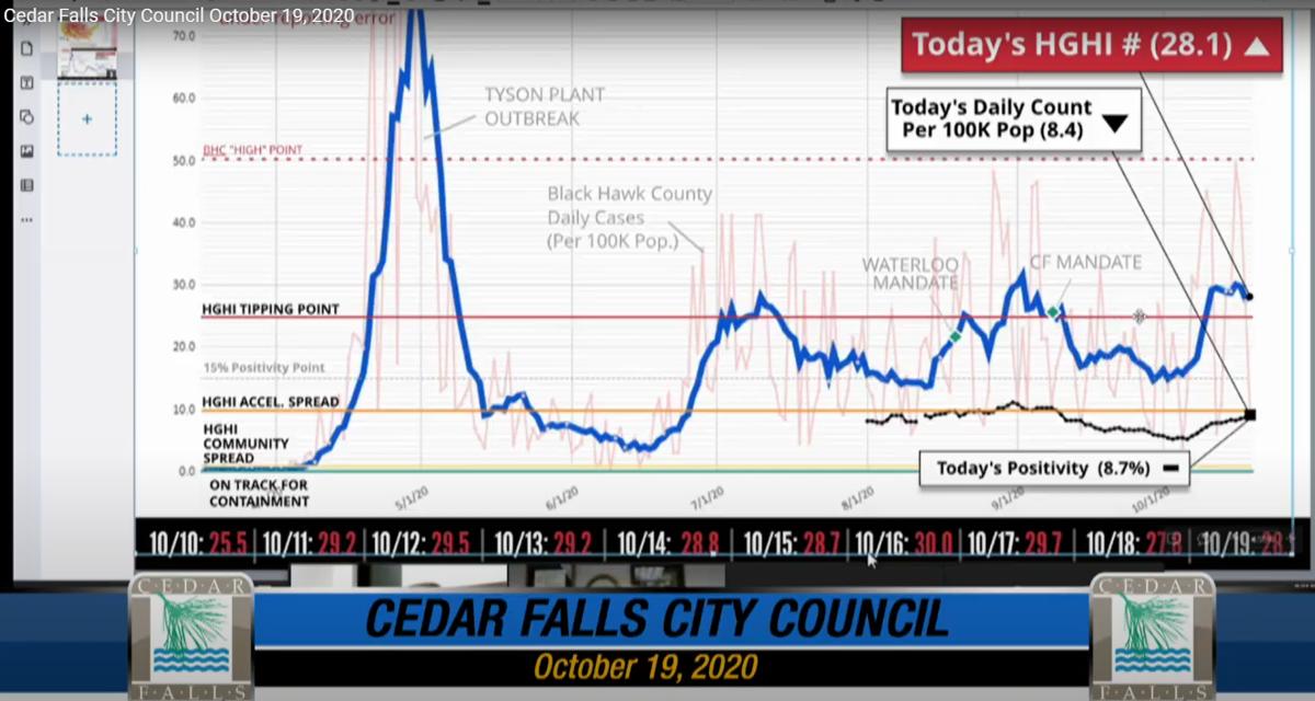 Cedar Falls Mayor Rob Green's coronavirus metrics