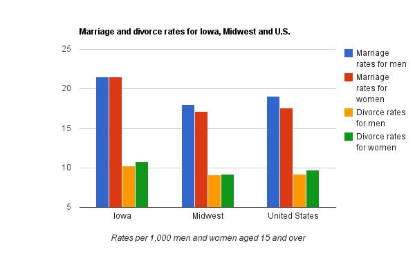 us divorce rates by year