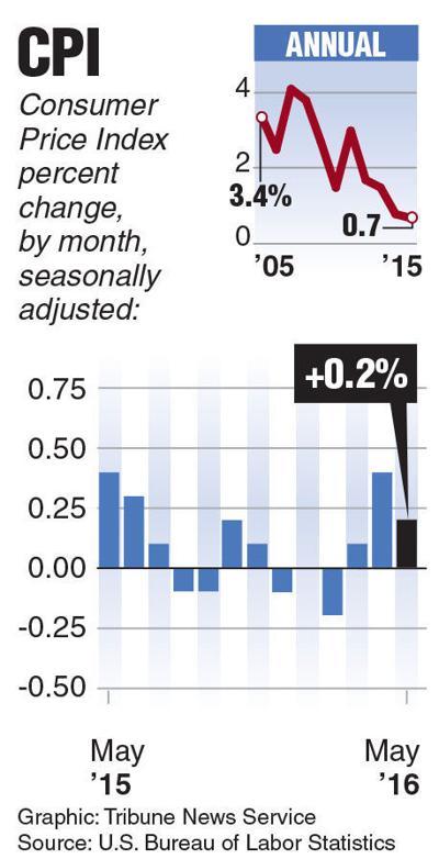 consumer price index 061616