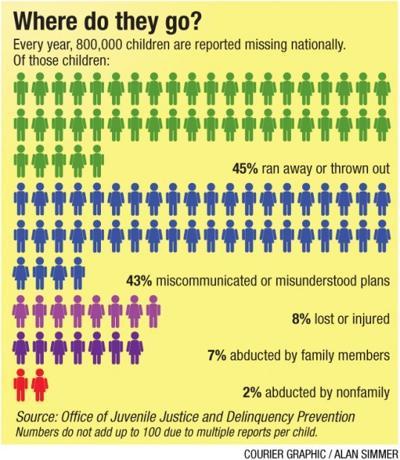 Missing children statistics chart