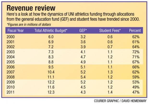 UNI Dollars and Sense - Revenue review