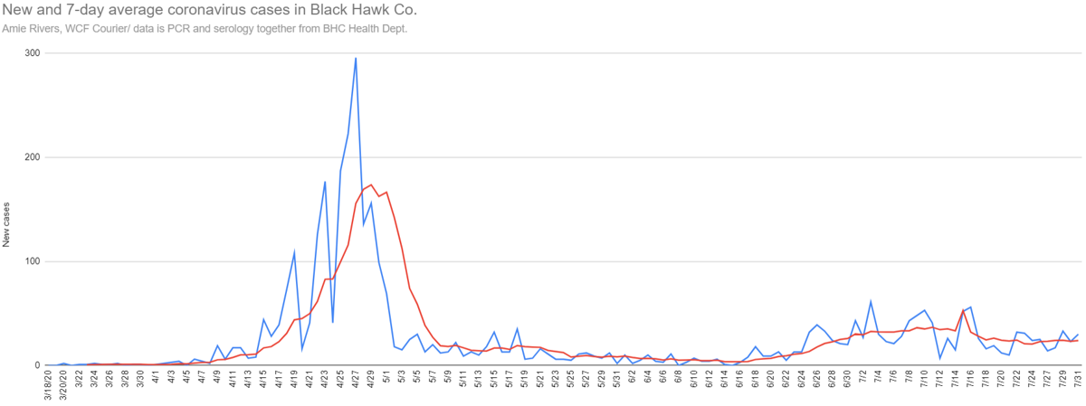 New and average coronavirus cases in Black Hawk Co., July 31, 2020