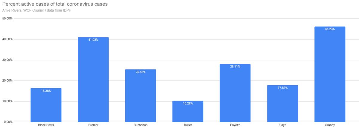 Percentage of active cases of coronavirus in Northeast Iowa, Sept. 16, 2020