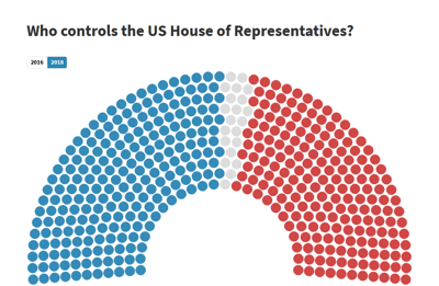 Who controls the house